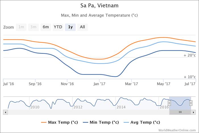sapa-temperature-vietnam