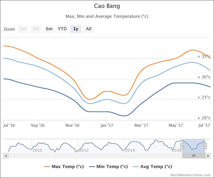 cao-bang-temperatures-vietnam