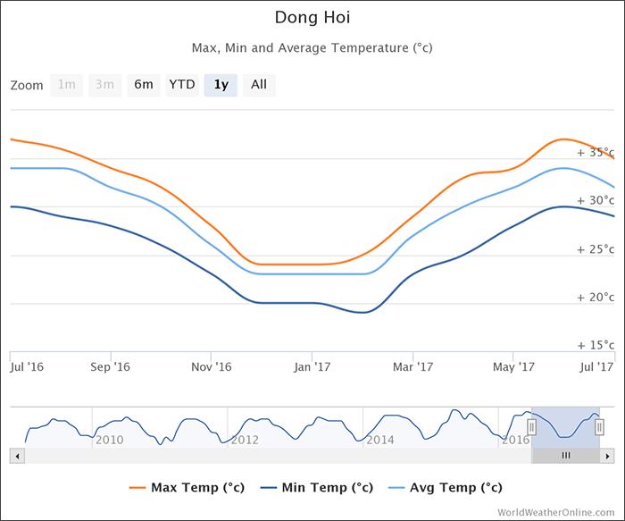 dong-hoi-temperatures-vietnam