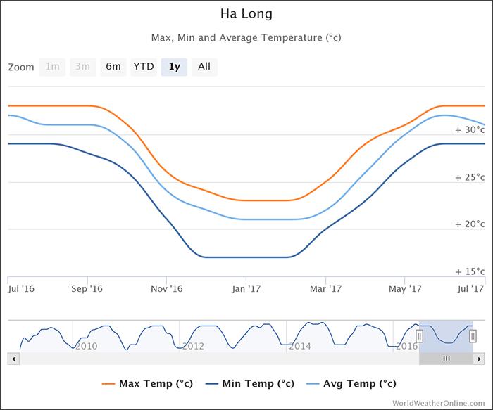 halong-temperatures-vietnam