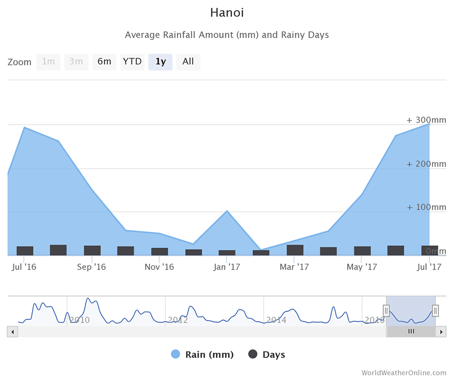 hanoi-vietnam-rainfall