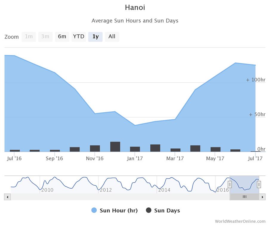 hanoi-vietnam-sun-hours