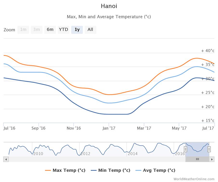 hanoi-vietnam-temperatures