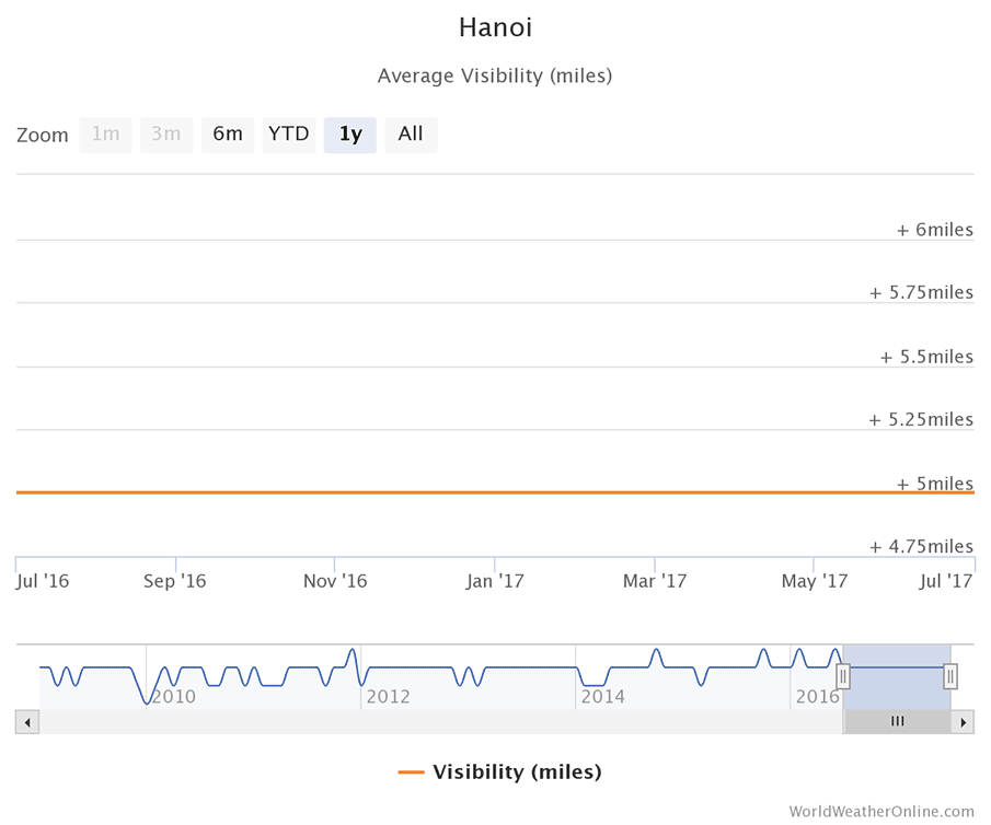 hanoi-vietnam-visibility