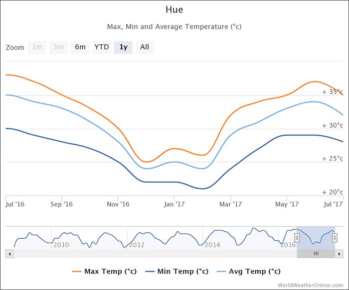 hue-temperatures-vietnam