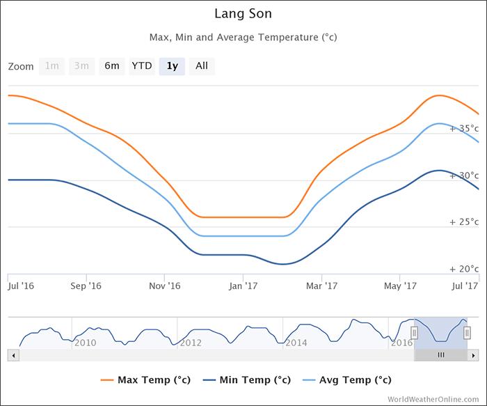 lang-son-temperatures-vietnam