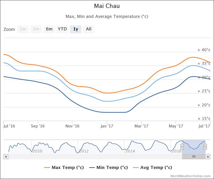 mai-chau-temperatures-vietnam