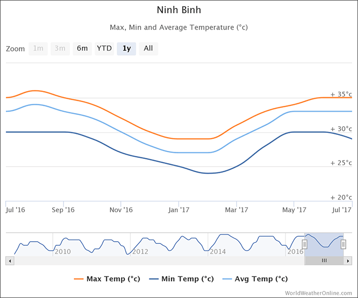 ninh-binh-temperatures-vietnam