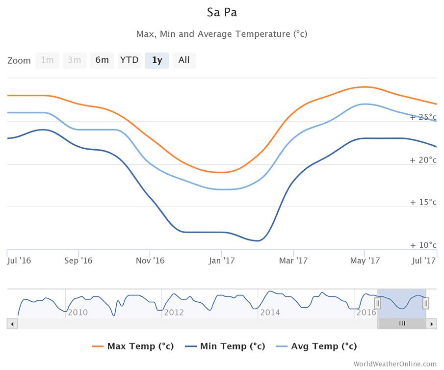 sapa-average-temperatures